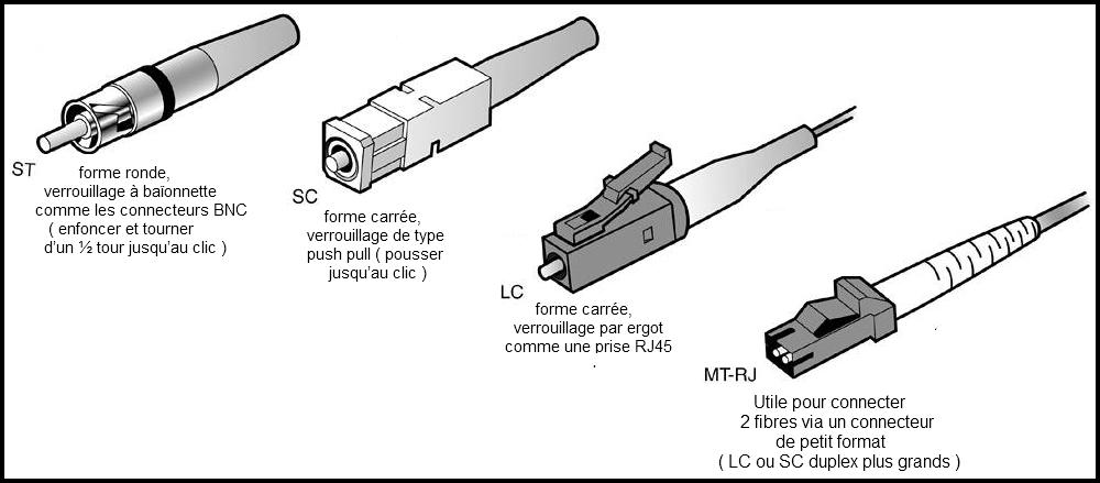 liaison fibre optique coudée 90
